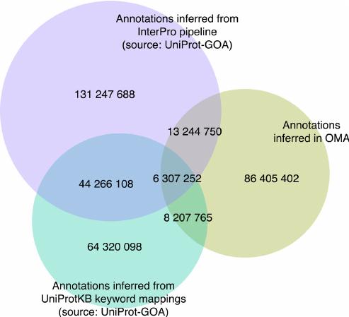 The Gene Ontology Annotation (GOA) Database: sharing knowledge in Uniprot with Gene Ontology